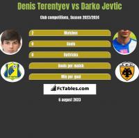 Denis Terentiew vs Darko Jevtić h2h player stats