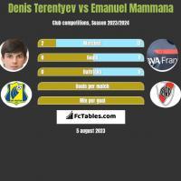 Denis Terentyev vs Emanuel Mammana h2h player stats