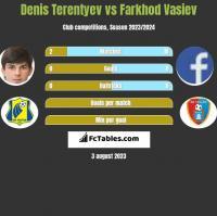 Denis Terentyev vs Farkhod Vasiev h2h player stats