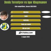 Denis Terentyev vs Igor Khaymanov h2h player stats