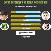 Denis Terentyev vs Ionut Nedelcearu h2h player stats