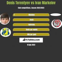 Denis Terentiew vs Ivan Markelov h2h player stats
