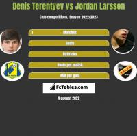 Denis Terentyev vs Jordan Larsson h2h player stats