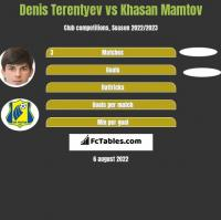 Denis Terentyev vs Khasan Mamtov h2h player stats