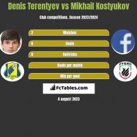 Denis Terentyev vs Mikhail Kostyukov h2h player stats