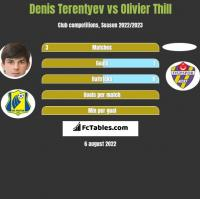 Denis Terentiew vs Olivier Thill h2h player stats