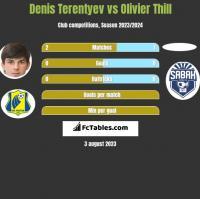 Denis Terentyev vs Olivier Thill h2h player stats