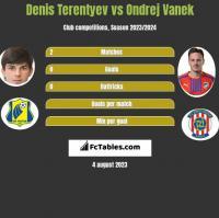 Denis Terentyev vs Ondrej Vanek h2h player stats