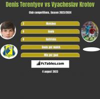Denis Terentyev vs Vyacheslav Krotov h2h player stats