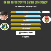 Denis Terentyev vs Danila Emelyanov h2h player stats