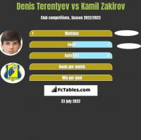 Denis Terentiew vs Kamil Zakirov h2h player stats