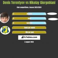 Denis Terentiew vs Nikolay Giorgobiani h2h player stats