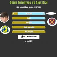 Denis Terentyev vs Alex Kral h2h player stats
