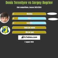 Denis Terentyev vs Sergey Bugriev h2h player stats