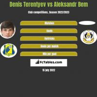 Denis Terentyev vs Aleksandr Bem h2h player stats