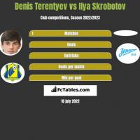Denis Terentyev vs Ilya Skrobotov h2h player stats
