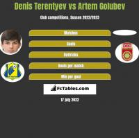 Denis Terentiew vs Artem Golubev h2h player stats