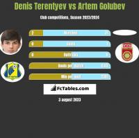 Denis Terentyev vs Artem Golubev h2h player stats