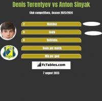 Denis Terentyev vs Anton Sinyak h2h player stats