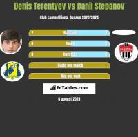Denis Terentiew vs Danil Stepanov h2h player stats