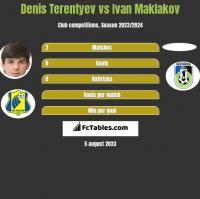 Denis Terentyev vs Ivan Maklakov h2h player stats