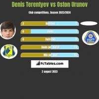 Denis Terentiew vs Oston Urunov h2h player stats