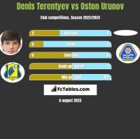 Denis Terentyev vs Oston Urunov h2h player stats
