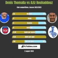 Denis Thomalla vs Aziz Bouhaddouz h2h player stats