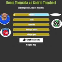 Denis Thomalla vs Cedric Teuchert h2h player stats