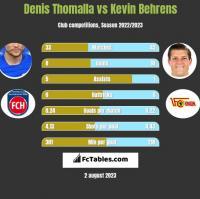 Denis Thomalla vs Kevin Behrens h2h player stats