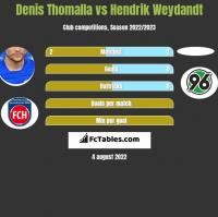 Denis Thomalla vs Hendrik Weydandt h2h player stats