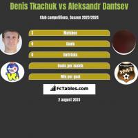 Denis Tkachuk vs Aleksandr Dantsev h2h player stats