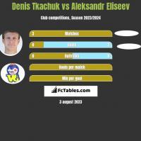 Denis Tkachuk vs Aleksandr Eliseev h2h player stats
