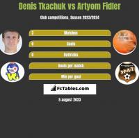 Denis Tkachuk vs Artyom Fidler h2h player stats
