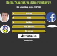 Denis Tkachuk vs Azim Fatullayev h2h player stats