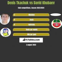 Denis Tkaczuk vs David Khubaev h2h player stats