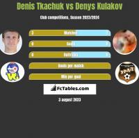 Denis Tkachuk vs Denys Kulakov h2h player stats