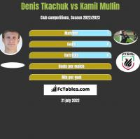 Denis Tkaczuk vs Kamil Mullin h2h player stats