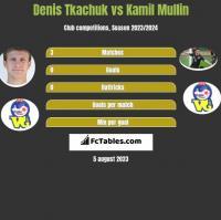 Denis Tkachuk vs Kamil Mullin h2h player stats