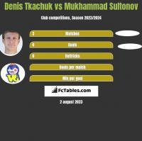 Denis Tkachuk vs Mukhammad Sultonov h2h player stats