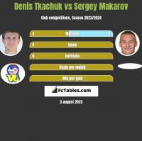 Denis Tkachuk vs Sergey Makarov h2h player stats