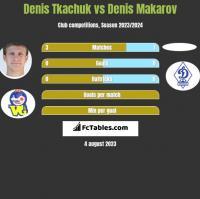 Denis Tkaczuk vs Denis Makarov h2h player stats