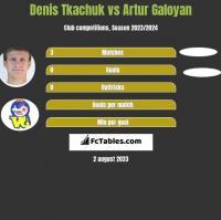Denis Tkachuk vs Artur Galoyan h2h player stats