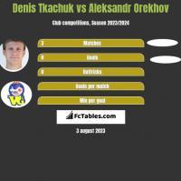 Denis Tkachuk vs Aleksandr Orekhov h2h player stats