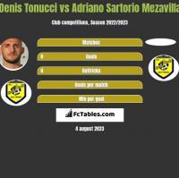 Denis Tonucci vs Adriano Sartorio Mezavilla h2h player stats