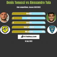 Denis Tonucci vs Alessandro Tuia h2h player stats