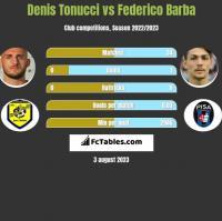 Denis Tonucci vs Federico Barba h2h player stats