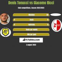 Denis Tonucci vs Giacomo Ricci h2h player stats