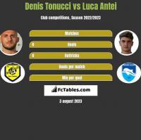 Denis Tonucci vs Luca Antei h2h player stats