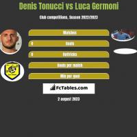 Denis Tonucci vs Luca Germoni h2h player stats